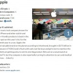 蘋果連7年稱霸全球最受尊崇公司,微軟跌至24名