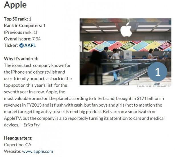 apple-top-admiriable