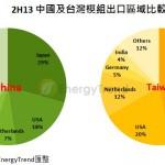 china-taiwan-solar-module-export-20140224