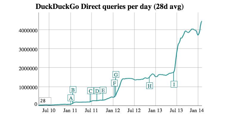 duckduckgogrowth20140222