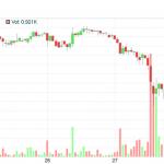 傳陸擬關閉比特幣交易平台帳戶,幣值下跌 17%