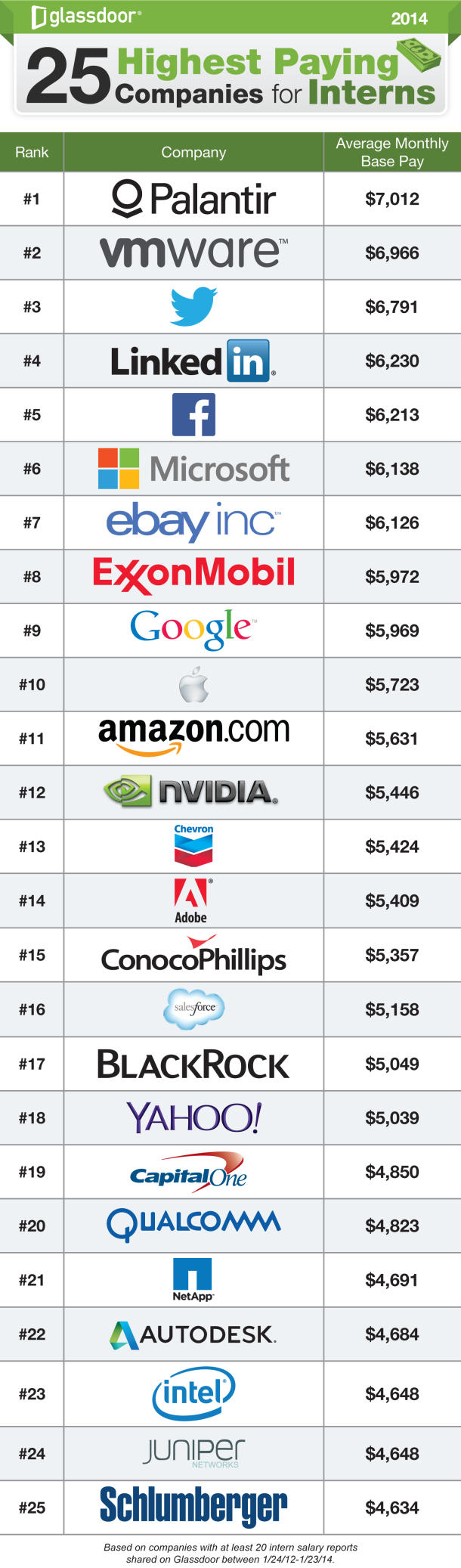 25_Highest_Paying_Companies_for_Interns_610x2074