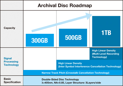 Archival Discs