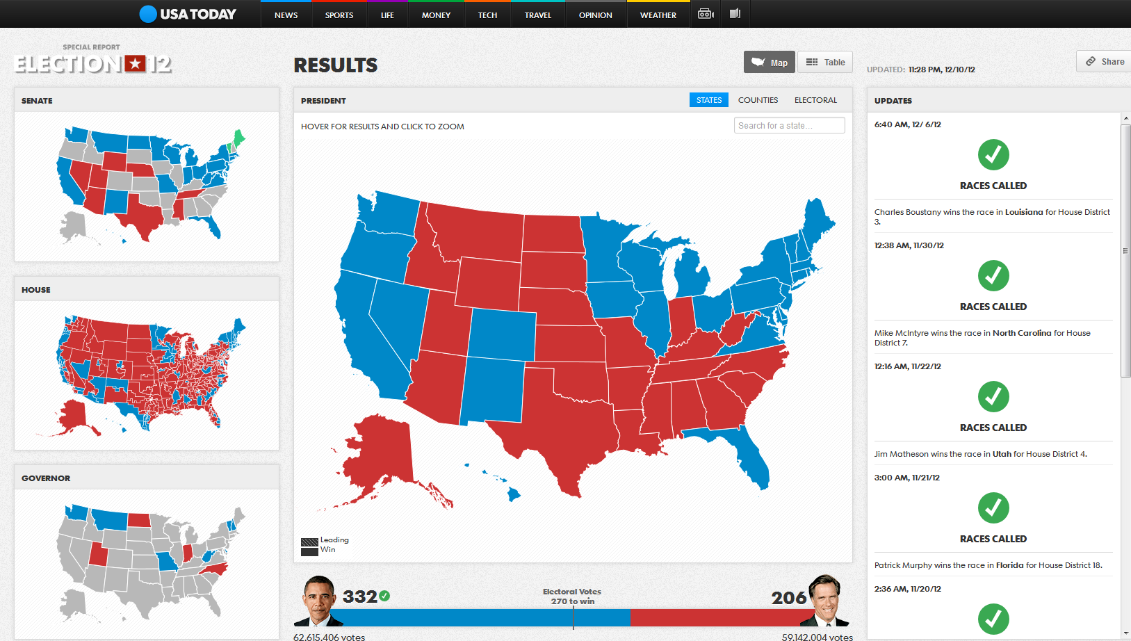 Results-2012-USATODAY