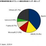 日本上季平板出貨量創新高,蘋果居首、華碩居次