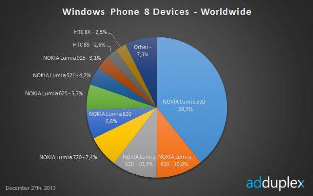 adduplex-phone-share2014