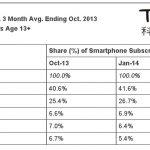蘋果 iPhone 美國市佔奪冠,Facebook App 最常用