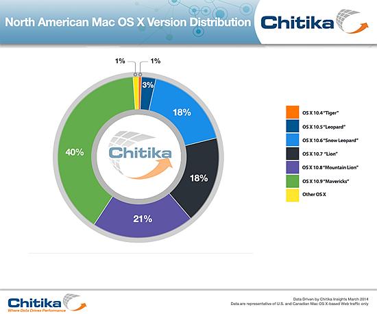 xOSX-Distribution-Chitika