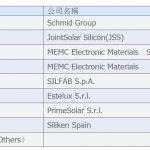 陸商務部終裁對歐盟太陽能多晶矽實施雙反措施
