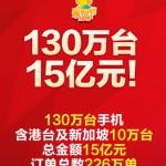 小米「米粉節」售出 130 萬台手機 銷售額達 15 億人民幣
