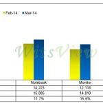 3 月大尺寸面板出貨月增 11%,4K2K 電視面板出貨暢旺