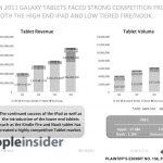 三星虛報第一代 Galaxy Tab 銷量