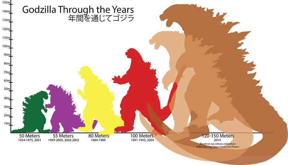 Godzilla Throught the years