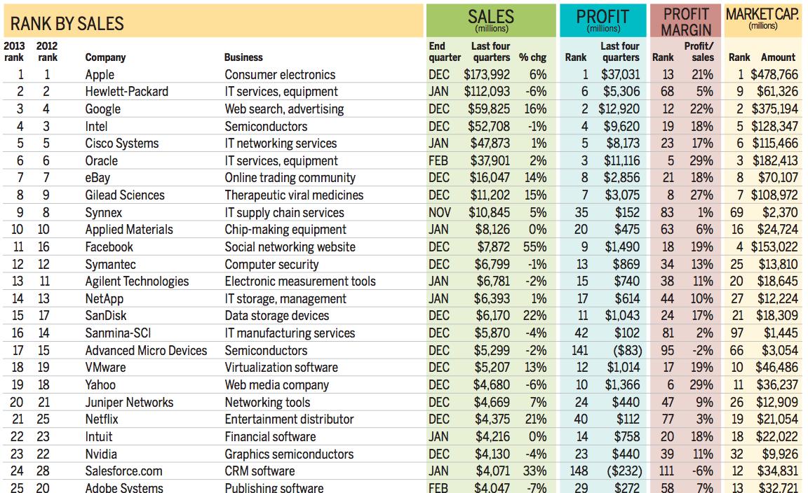 蘋果有多賺?2013 年利潤超過惠普、Google、英特爾及思科之和