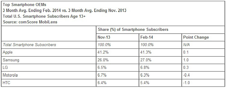 Us smartphone share
