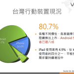 Vpon:台灣 Android 產品占行動裝置的 8 成