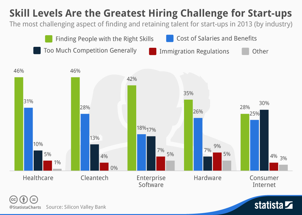 chartoftheday_2081_finding_and_retaining_talent_for_startups_n