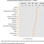 china-ec-customers-survey
