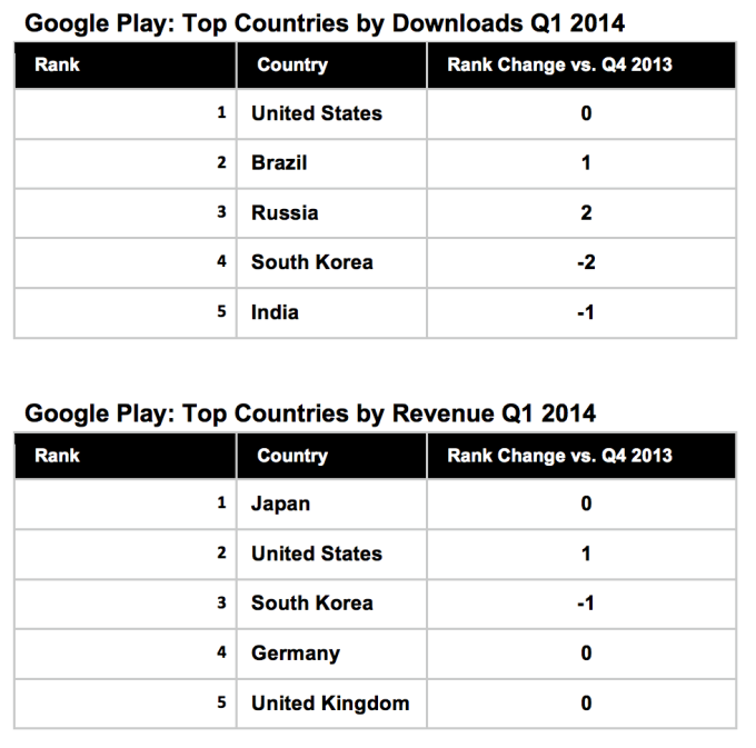 google-play-revenue1 (1)