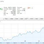華亞科 Q1 毛利率/淨利率/獲利創高,EPS 1.85 元