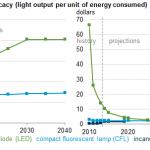 美國能源資訊局:LED 在 2020 年價格可比白熾燈泡