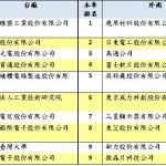經濟部智財局:鴻海發明專利申請連霸,宏碁、友達緊追