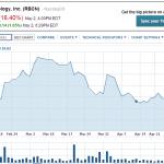藍寶石商 Rubicon 股價重挫,iPhone 6 題材逐漸水落石出