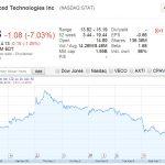 GTAT 1Q14 營收下滑,續跌 7%