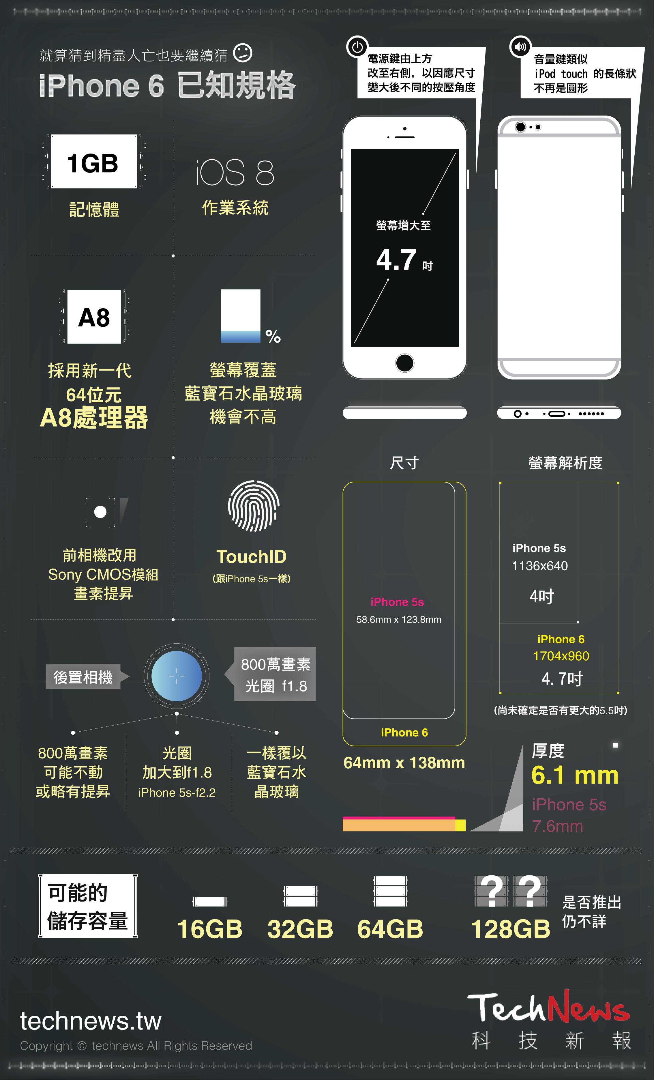 2014 iPhone 6 info graphic