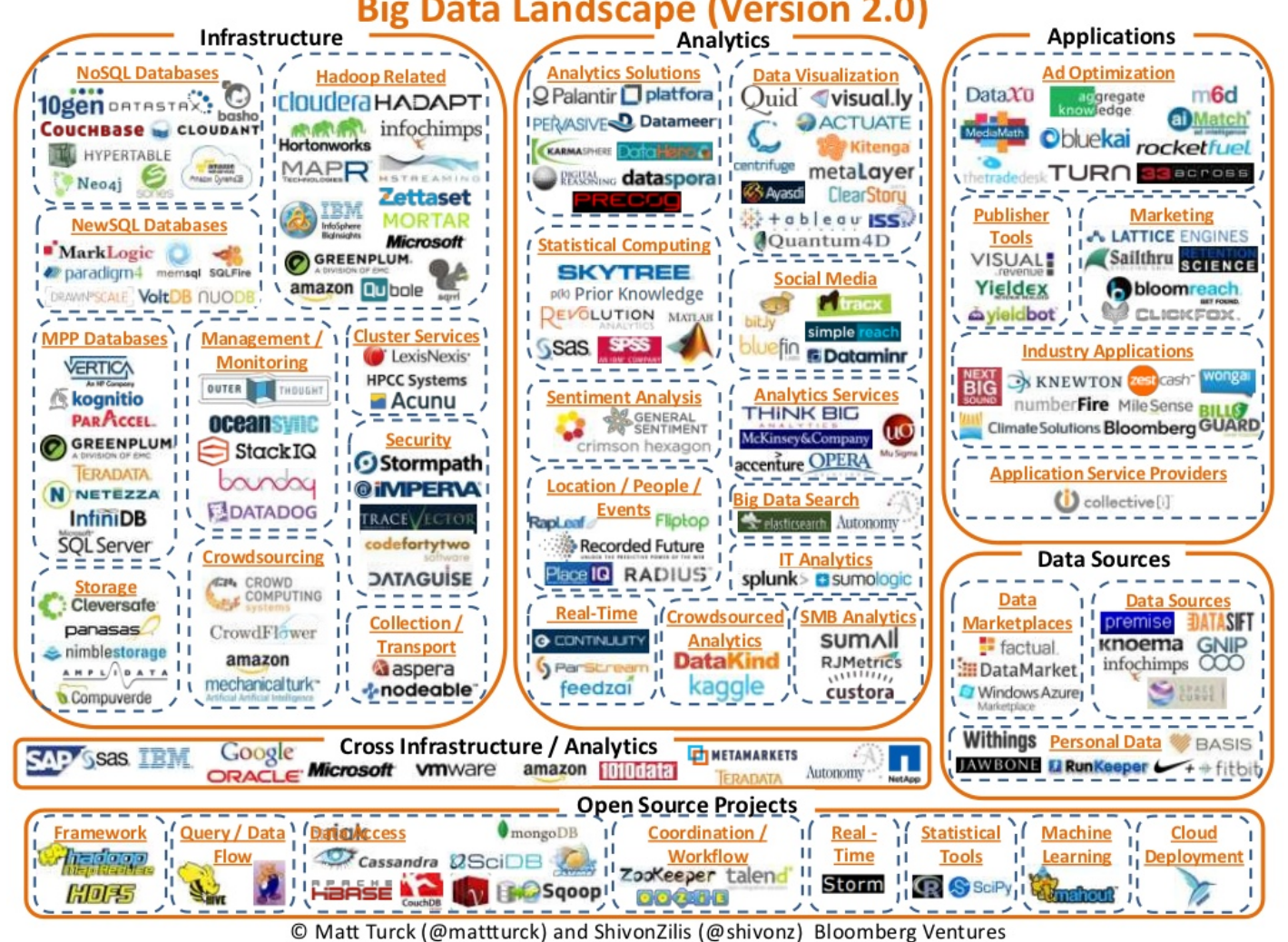 Big-data-landscape-version-2-2013