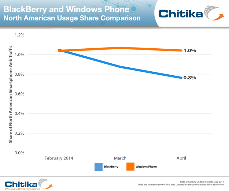 BlackBerry_Windows_Phone_Comparison-ChitikaInsights-rs