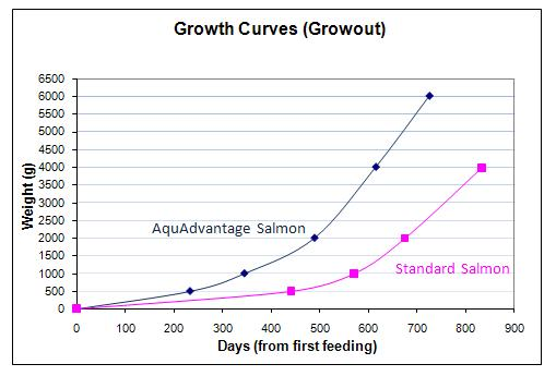 aquadvantage-growth-curve
