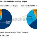 第一季全球 DRAM 產值逼近百億美元規模,各廠獲利創近三年新高