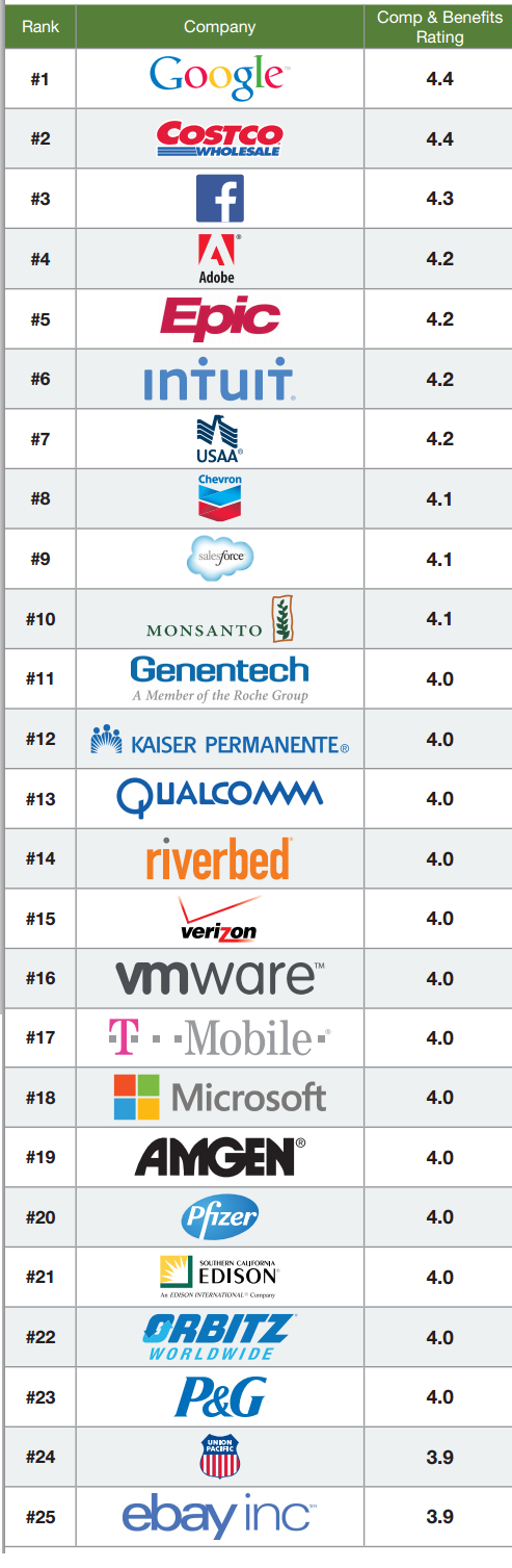 glassdoor2014bestcompensation