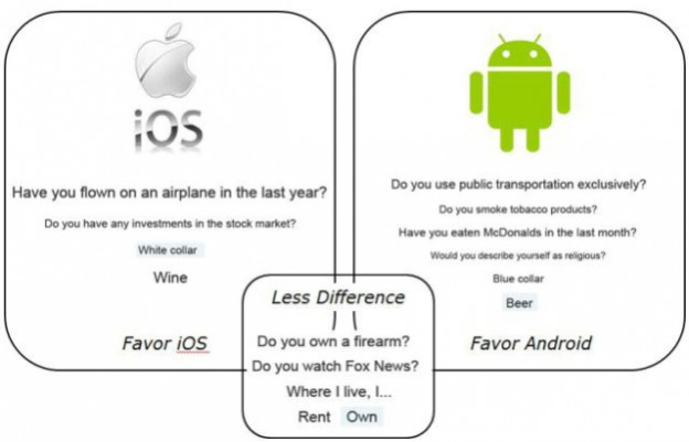 iphone-android-study