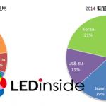 面對中國 LED 市場需求崛起,藍寶石襯底廠商將加速中國布局