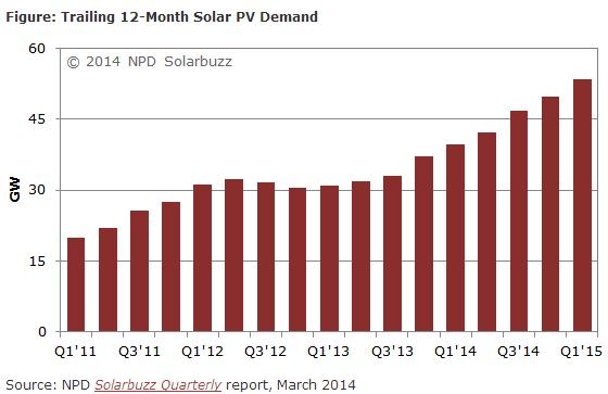 solarbuzz-2014march-demand-chart
