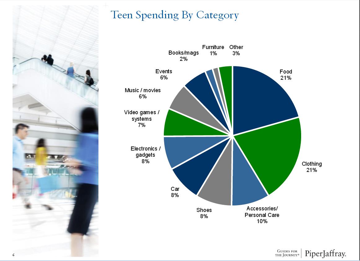 teen-spending
