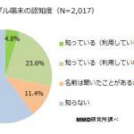 Newzoo:美國遊戲玩家花錢最多  中國騰訊最賺錢