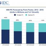 IDC 估 2014 年 PC 市況改善,全球出貨量衰退減緩