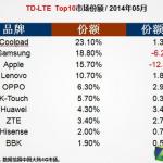 酷派擊敗三星、蘋果摘下中國 5 月 LTE 手機市佔王座