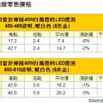 4 月份 LED 燈泡價格續跌,中國本土品牌主場優勢漸顯