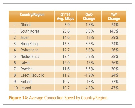 Akamai-Internet-Speed