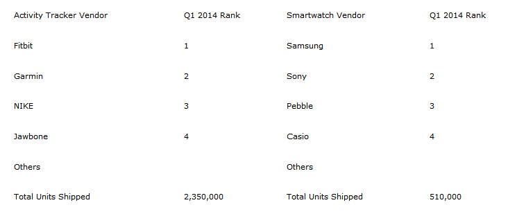Q1 2014 Wearable Shipments_ Activity Trackers Outsold Smartwatches by 4 to 1