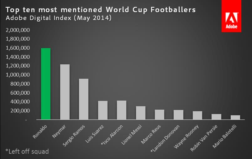 World_Cup_Player_Mentions