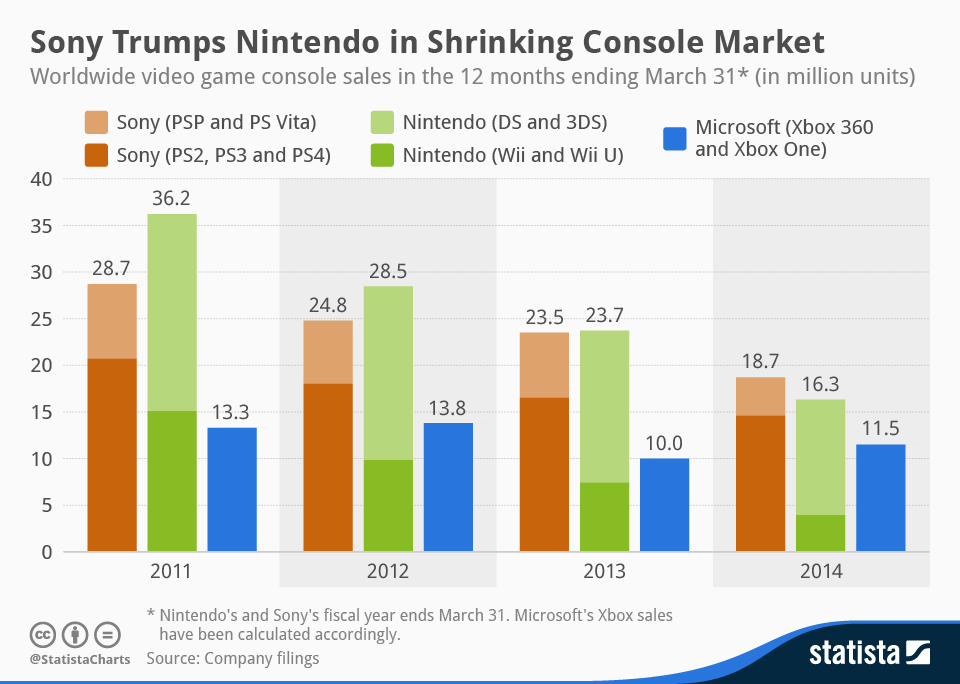 chartoftheday_2345_Video_game_console_sales_n