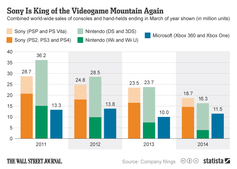 chartoftheday_2357_Sony_Is_King_of_the_Videogame_Mountain_Again_n