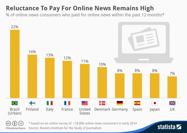 chartoftheday_2361_Paying_for_online_news_n