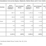 IDC:2014 年全球智慧手機出貨量將達 12 億台,與去年相比增長超過兩成