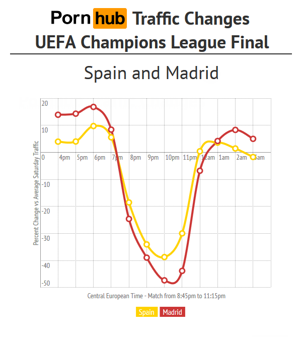 pornhub-spain-uefa-spain-madrid